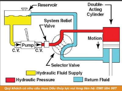 Hệ thống thủy lực hoạt động như thế nào? Các thành phần trong hệ thống thủy lực